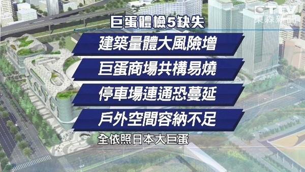 大巨蛋公安基準等於市府單方面的標準3